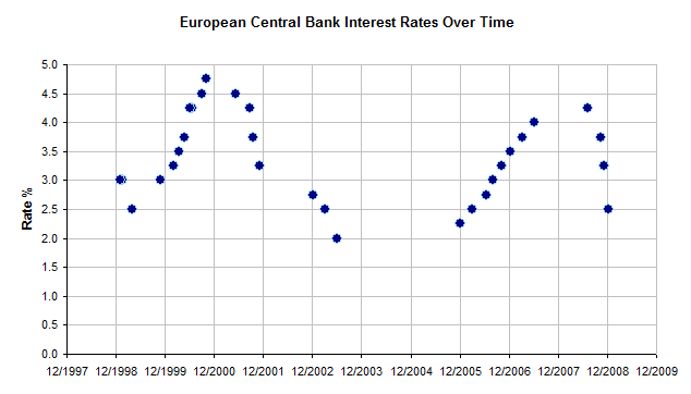 The chart shows fluctuation of the ECB's interest rates between 1998 and 2008, with 2 peaks above 4% and 3 troughs at or below 2.5%